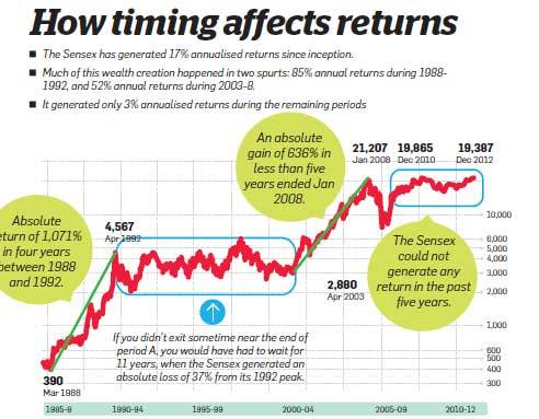 How Timing Affects Your Returns From Equity Sensex