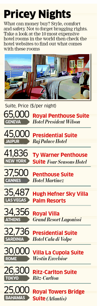 The Most Expensive Hotel Rooms In The World