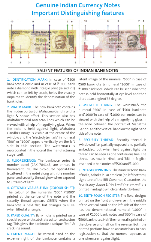 Security Features Of Indian Bank Notes