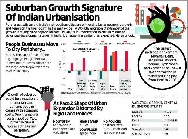 Invest In Suburban Land