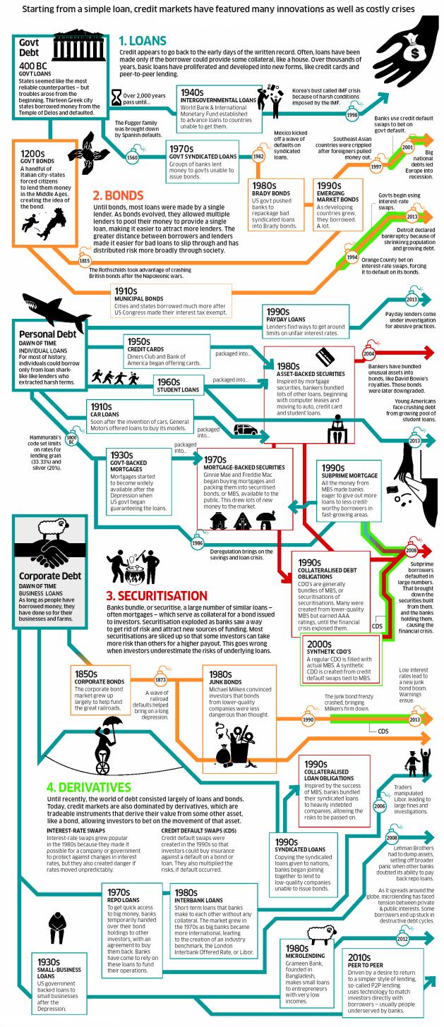 A Short History of Debt