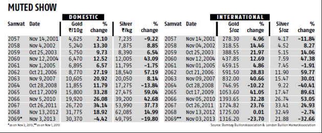 Historic prices of gold and silver on Diwali day