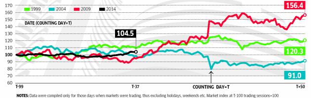 Sensex Before The Polls
