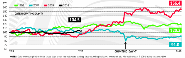 Sensex Before The Polls