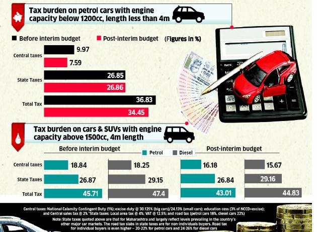 Taxes On Cars