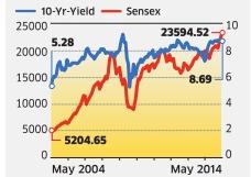 bond market vs share market
