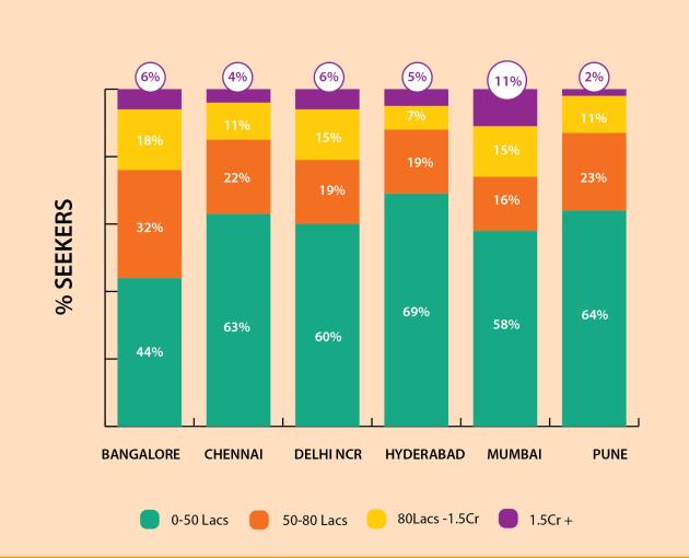 Home Buyers Budget Across Cities