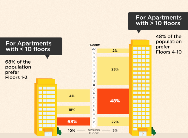 Most Preferred Floors To Buy Apartments