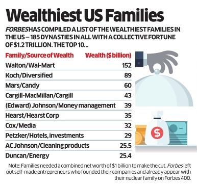 Wealthiest US Families