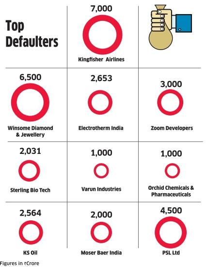 Top Defaulters