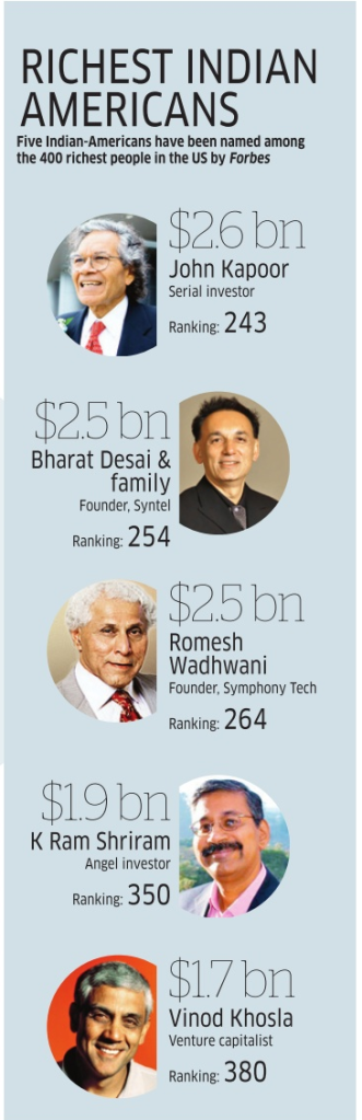 Indian American Billionaires
