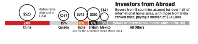 Indians Investing in US Real Estate
