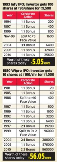 Infosys And Wipro Wealth Creators