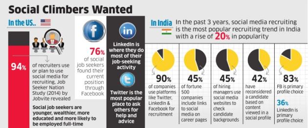 Recruiting Via Social Media