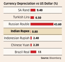 EM currency depreciation