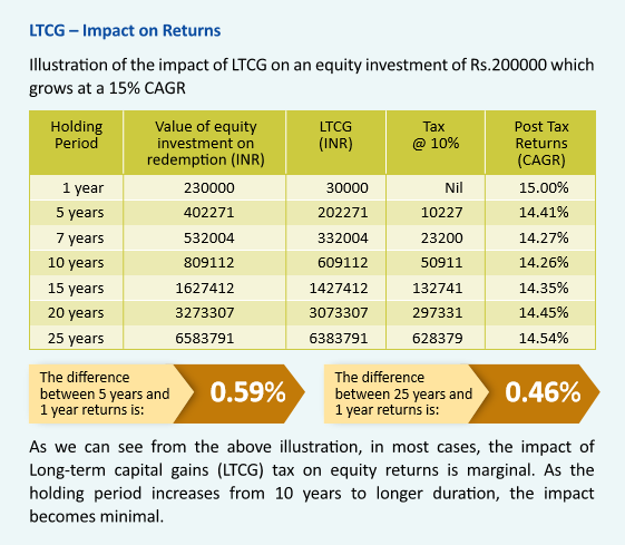 Effect Of Long Term Capital gains tax On Equity Investments